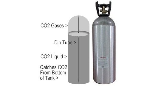 Why You Need a Dip Tube Tank to Use a CO2 Pipe Freeze Kit